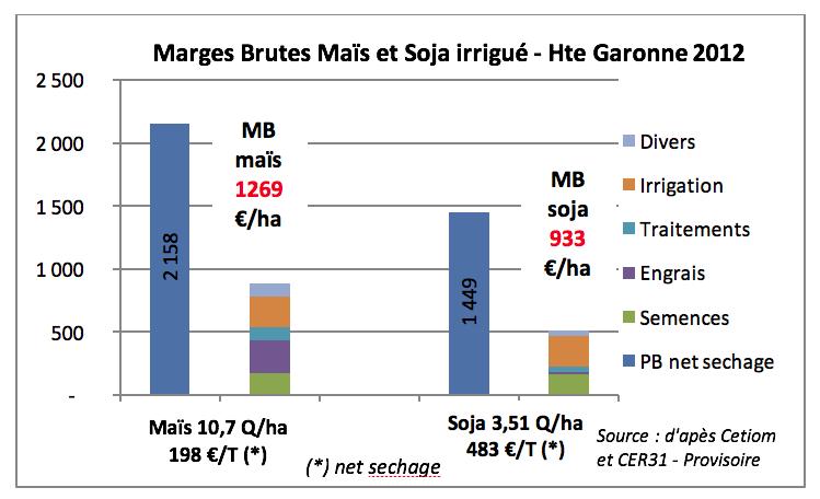 MB_mais_soja_HG