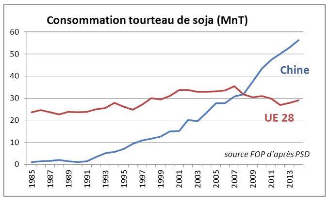 conso_tourteau_soja