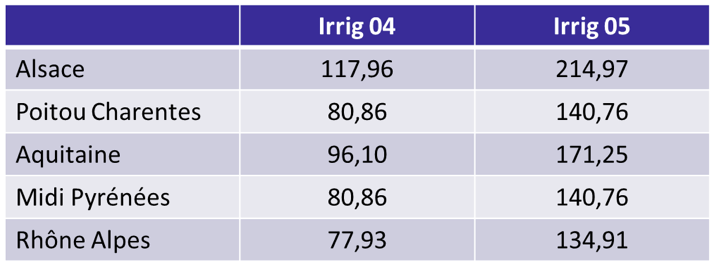 irrig0405