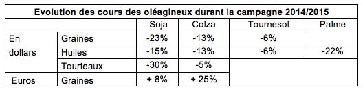 evo_cours_oleagineux