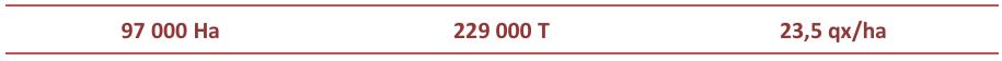 chiffres soja France