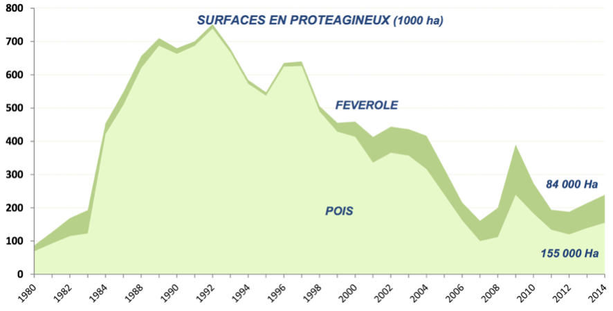 Evolution surface pois