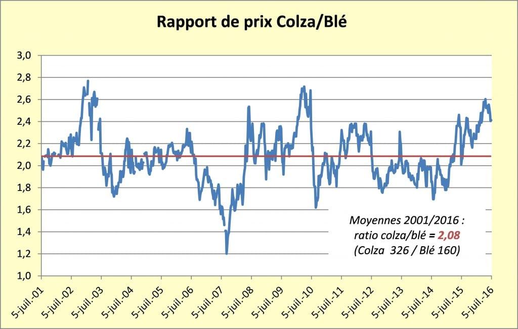 rapport prix colza blé juill16