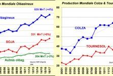 1-production-mondiale-oleagineux