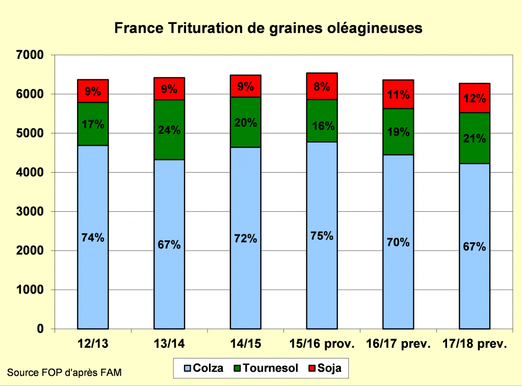 Trituration des graines oléagineuses en France - Trituration oléagineux - FOP