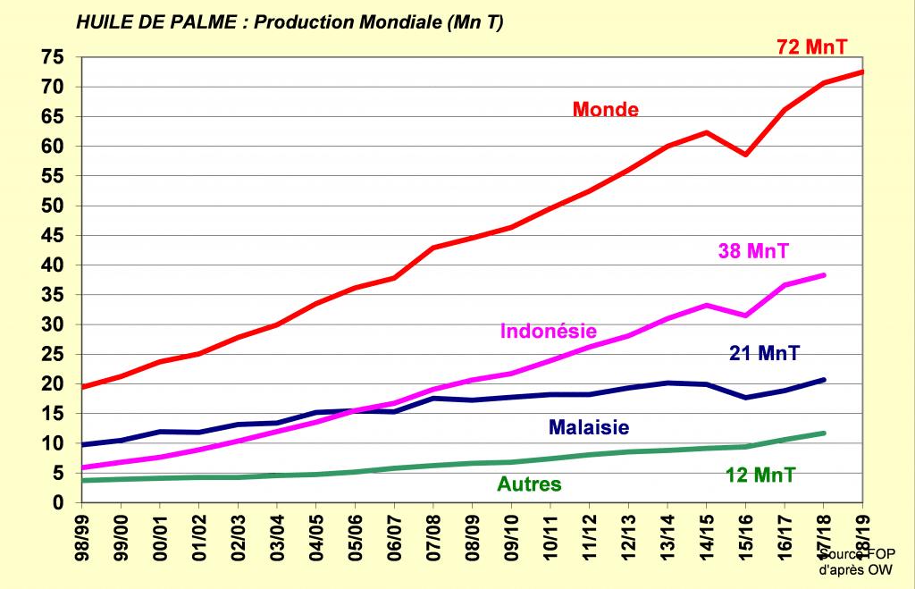 Production mondiale d'huile de palme - Huile de palme - FOP