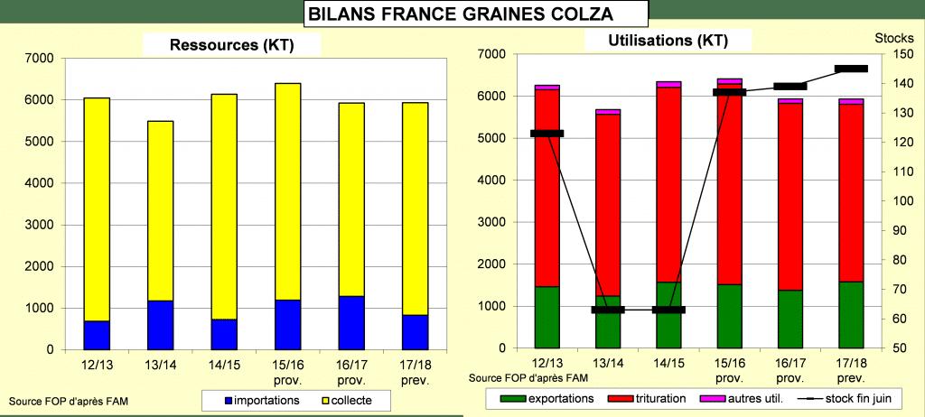 Bilans France graines de colza - Colza - FOP
