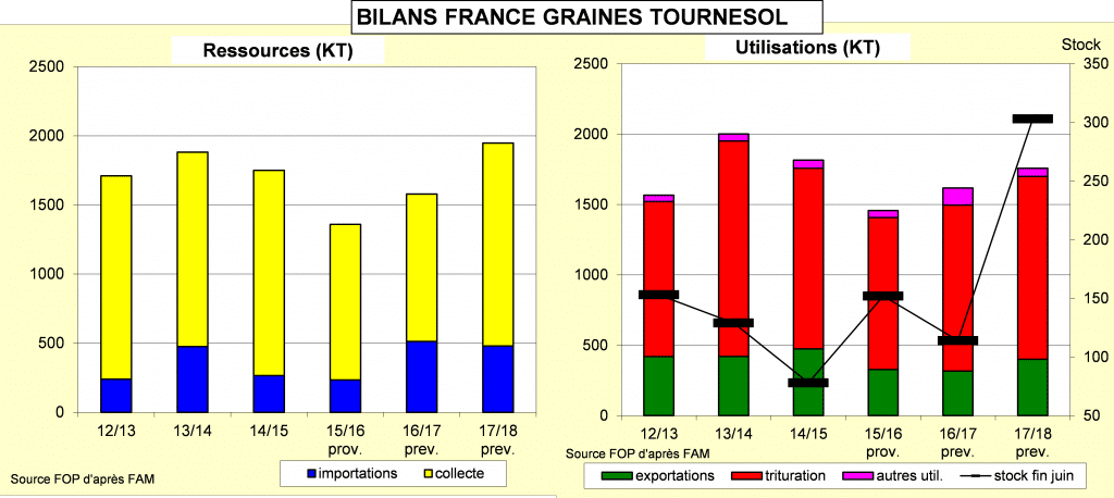 Bilans France graines de tournesol - Tournesol - FOP