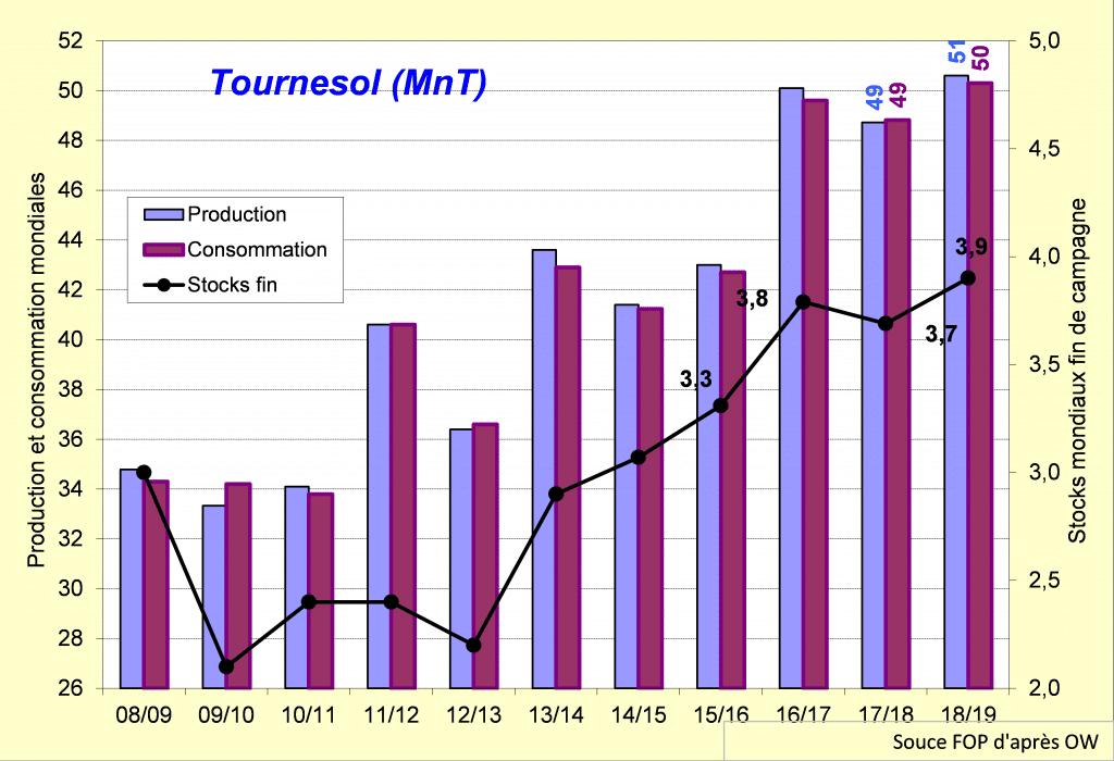 Production et consommation mondiales de graines de tournesol - Tournesol- FOP