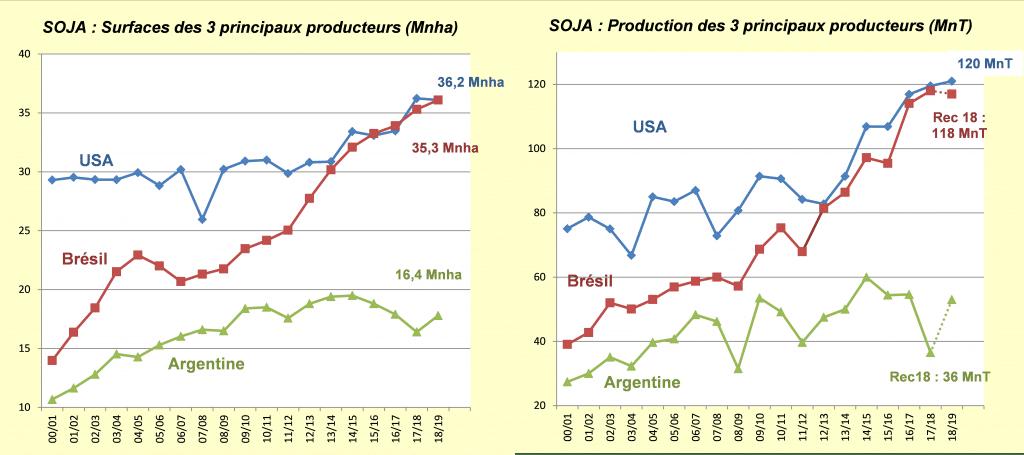 Surface et production de soja dans le monde - Soja - FOP