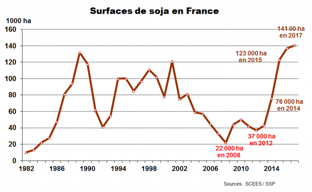 Surface de soja en france - Soja France - FOP